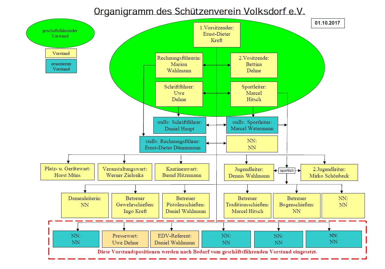 Vorstand Organigramm